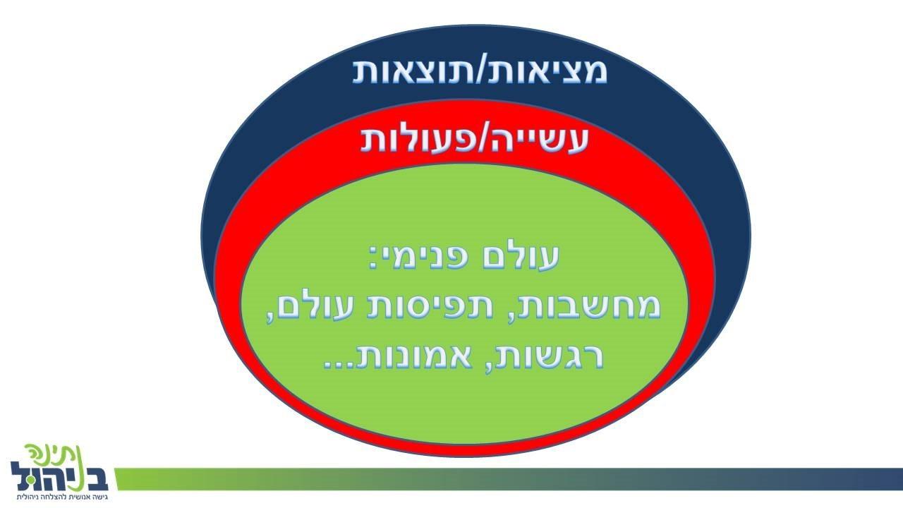 קורס פיתוח מנהלים