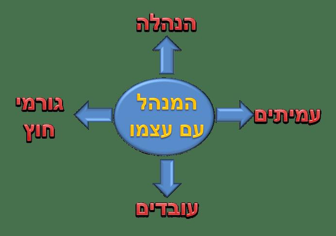 תרשים פיתוח מנהלים